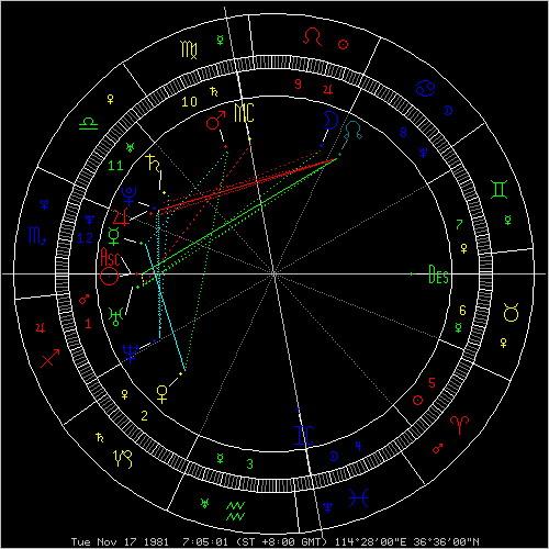 太阳星座(天蝎座) 月亮星座(狮子座)