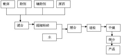 图1.加工工艺流程图