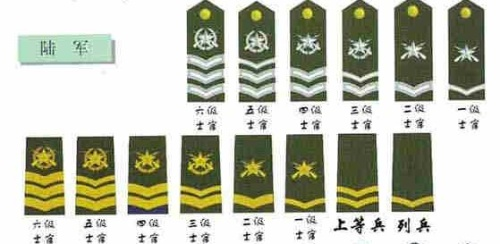 中国人民解放军军衔 肩章