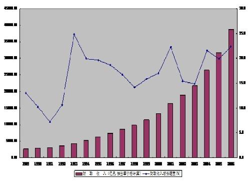 gdp增速_gdp表情包_政府收入gdp印度