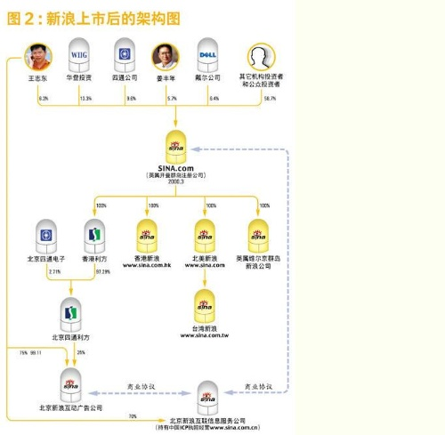 股权架构图-敬柔博客-搜狐博客